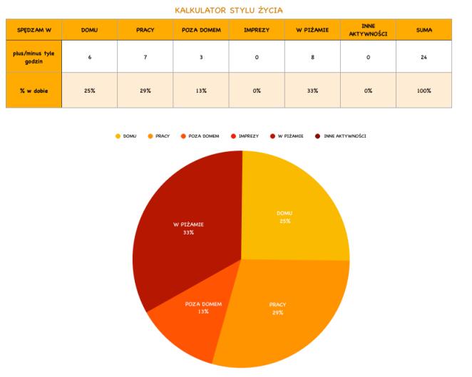 tabela i wykres procentowego udziału aktywności w dobie